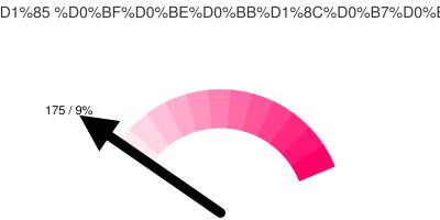 Активных Тюменских твиттерян: 175/9%